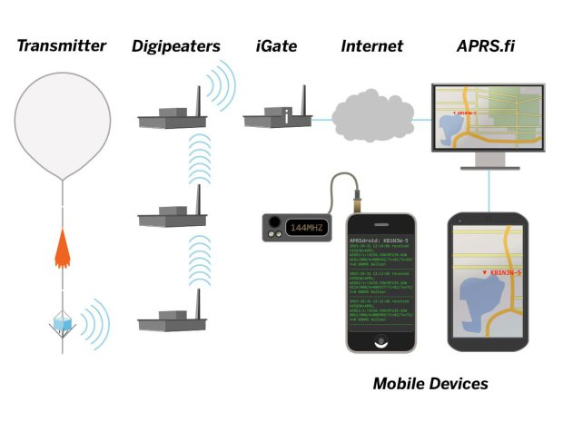 APRS tracking diagram